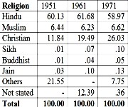 Religion profile of Manipur: An impact study #1