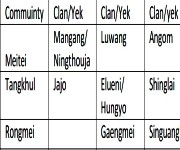 Finding on clans/Yek of Meitei/Meetei and Hao tribes #1